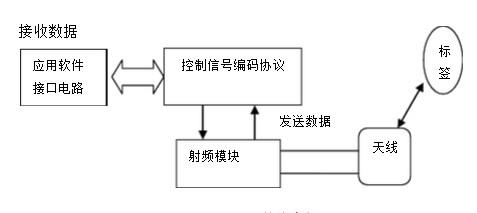 fpga最小系统包含fpga现场可编程逻辑阵列,jtag配置电路,系统时钟电路