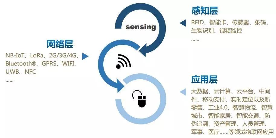 RFID智能售货柜