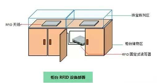 RFID柜台贵重物品管理技术
