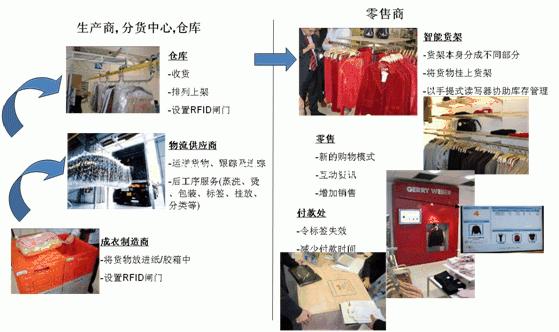 RFID服装管理技术