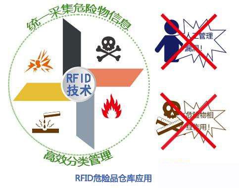 危险废物存储处理,RFID技术来帮忙