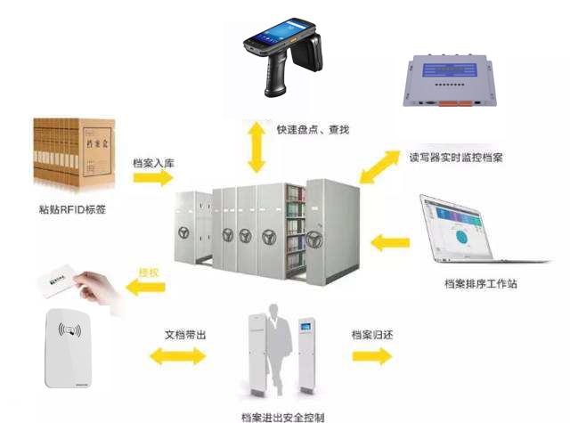 RFID档案管理高效智能化