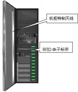 RFID机柜实现准确快速掌握重要固定资产信息