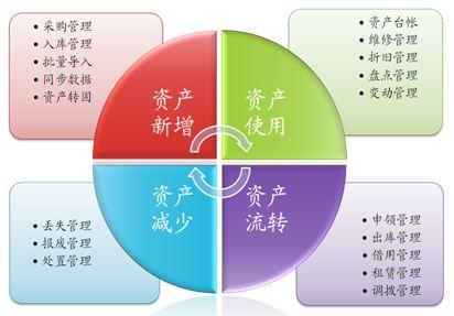 RFID固定资产满足现代企业信息化管理需求