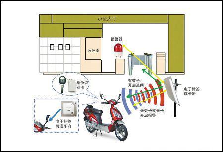 RFID技术助推电动车智能防盗管控
