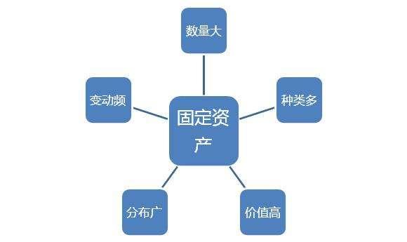 RFID固定資產數字化管理成為發展趨勢